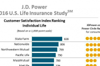 State Farm Ranks Highest in Life Insurance Customer Satisfaction