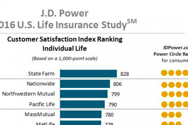 State Farm Ranks Highest in Life Insurance Customer Satisfaction